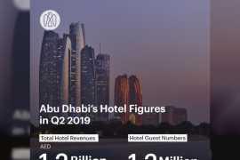 Число гостей в отелях Абу-Даби во втором квартале 2019 года достигло 1,2 миллиона человек